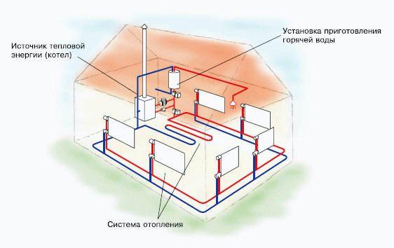 Индивидуальное отопление дома своими руками
